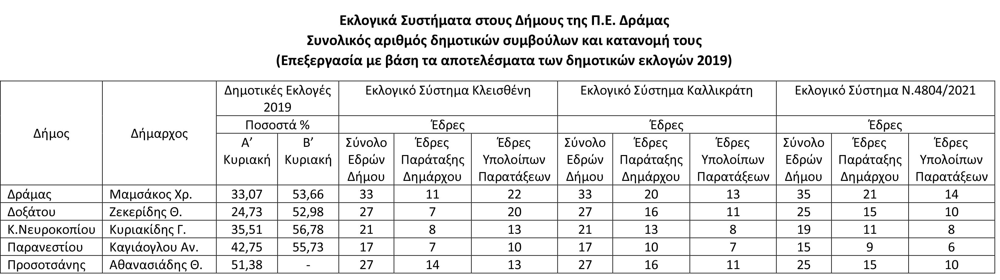 Πίνακας εκλογικών συστημάτων