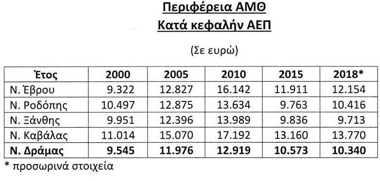 Πίνακες ΑΕΠ 2018 (ΠΑΜΘ ΚΑΤΑ ΚΕΦΑΛΗΝ)