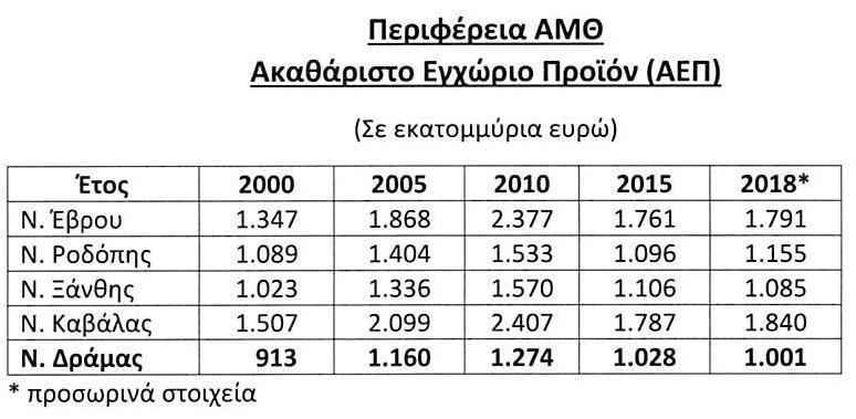 Πίνακες ΑΕΠ 2018 (ΠΑΜΘ)