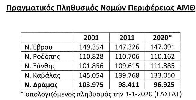 Πίνακες Πληθ. 2018 (ΑΜΘ)